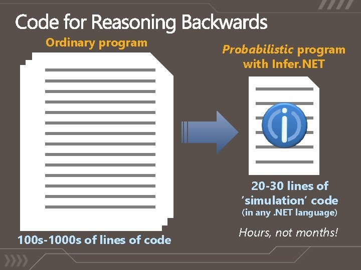 Ordinary program Probabilistic program with Infer. NET 20 -30 lines of 'simulation' code (in