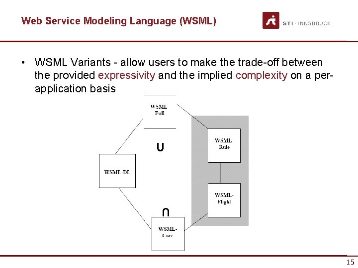 Web Service Modeling Language (WSML) • WSML Variants - allow users to make the