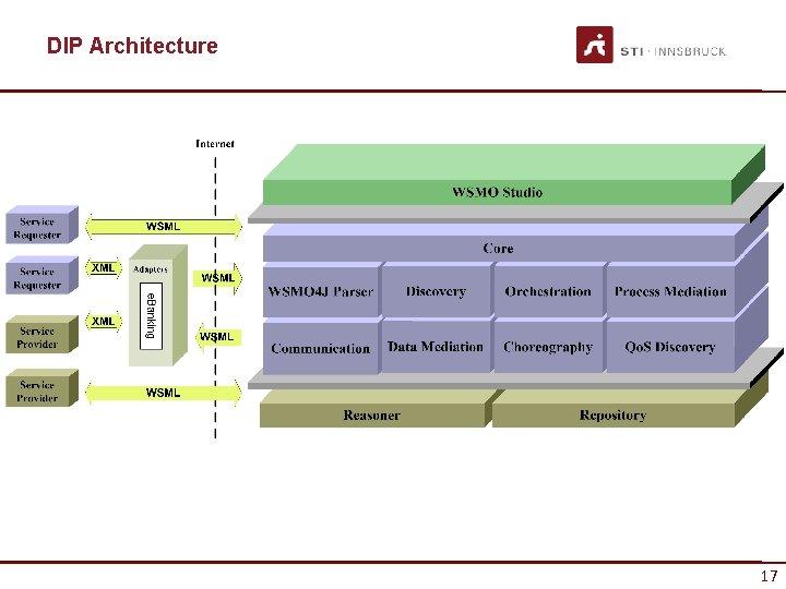 DIP Architecture 17