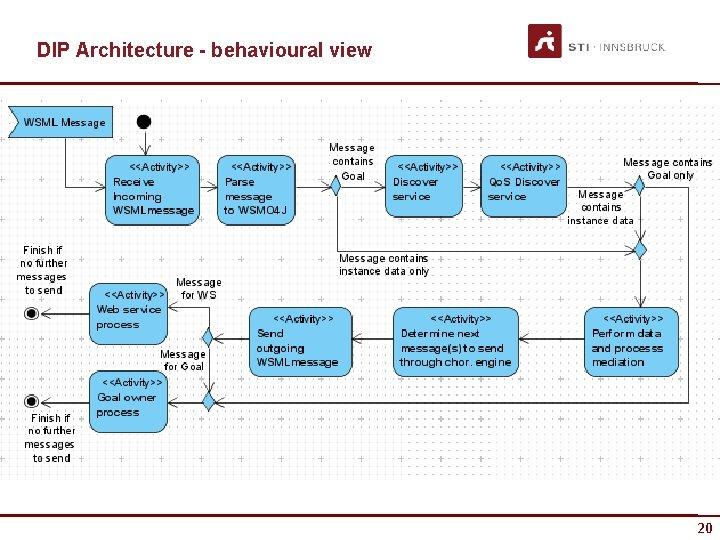 DIP Architecture - behavioural view 20