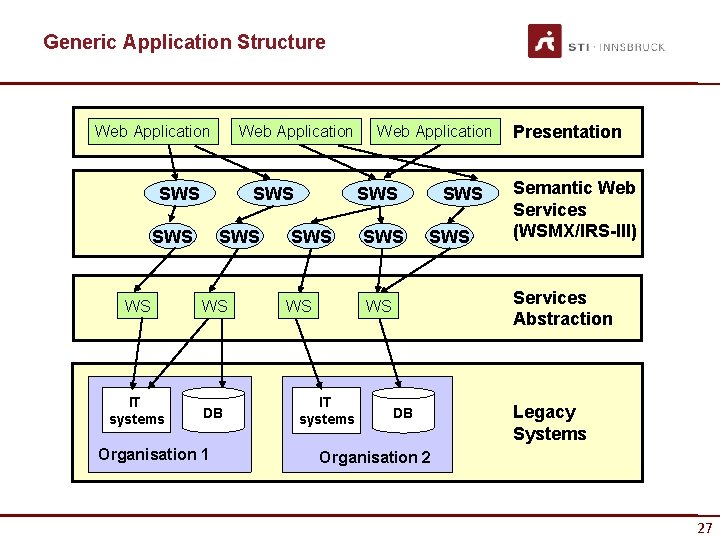 Generic Application Structure Web Application SWS SWS WS WS IT systems DB Organisation 1