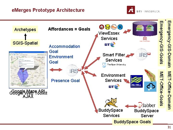 e. Merges Prototype Architecture Accommodation Goal Environment Goal Smart Filter Services Presence Goal Environment