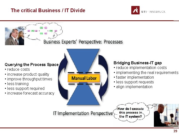 The critical Business / IT Divide Querying the Process Space • reduce costs •