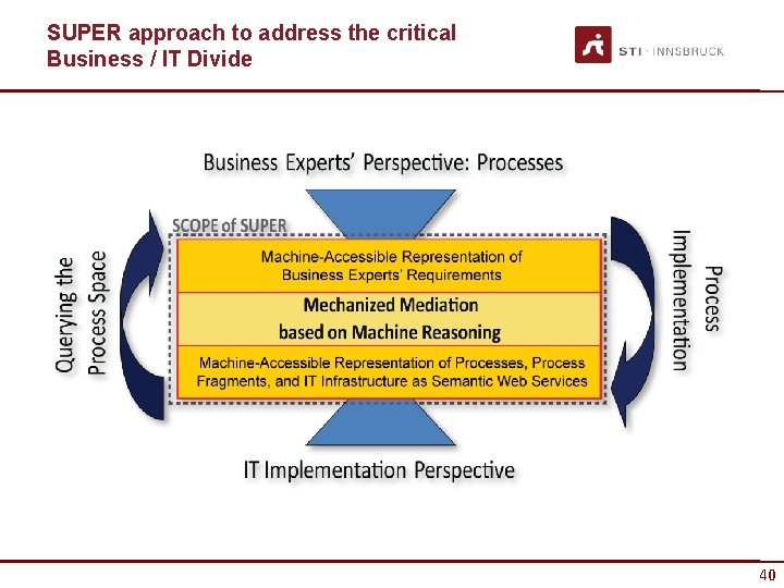 SUPER approach to address the critical Business / IT Divide 40