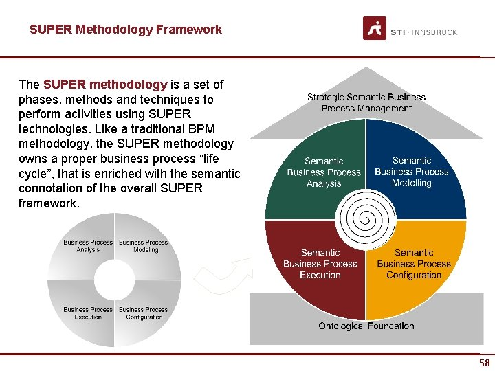SUPER Methodology Framework The SUPER methodology is a set of phases, methods and techniques