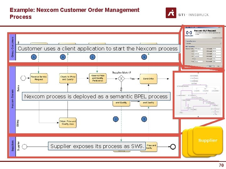 Example: Nexcom Customer Order Management Process Customer uses a client application to start the