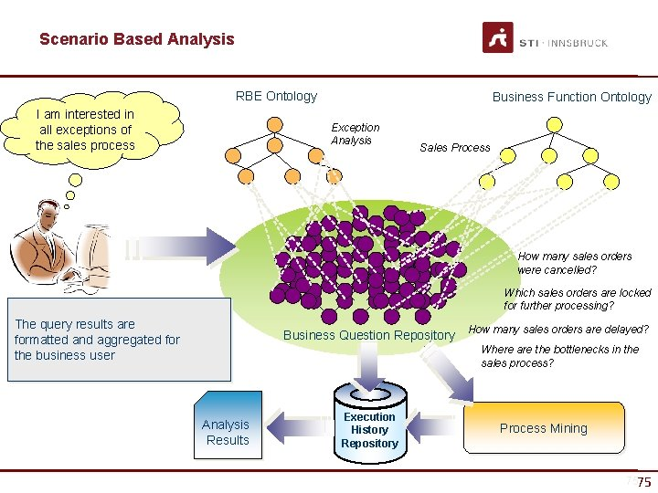 Scenario Based Analysis RBE Ontology I am interested in all exceptions of the sales