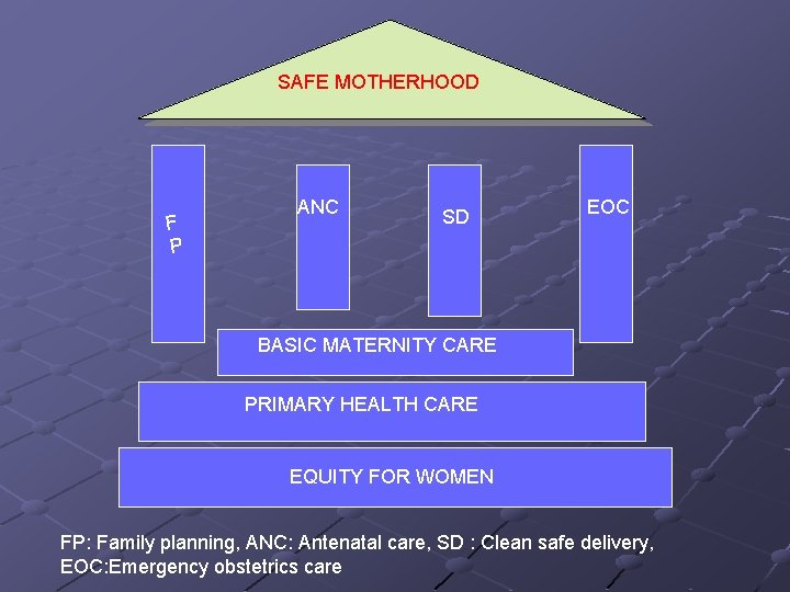 SAFE MOTHERHOOD F P ANC SD EOC BASIC MATERNITY CARE PRIMARY HEALTH CARE EQUITY