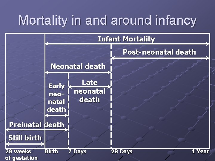 Mortality in and around infancy Infant Mortality Post-neonatal death Neonatal death Early neonatal death