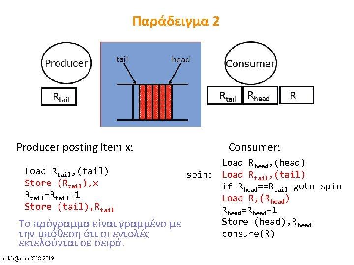 Παράδειγμα 2 Producer posting Item x: Consumer: Load Rhead, (head) Load Rtail, (tail) spin: