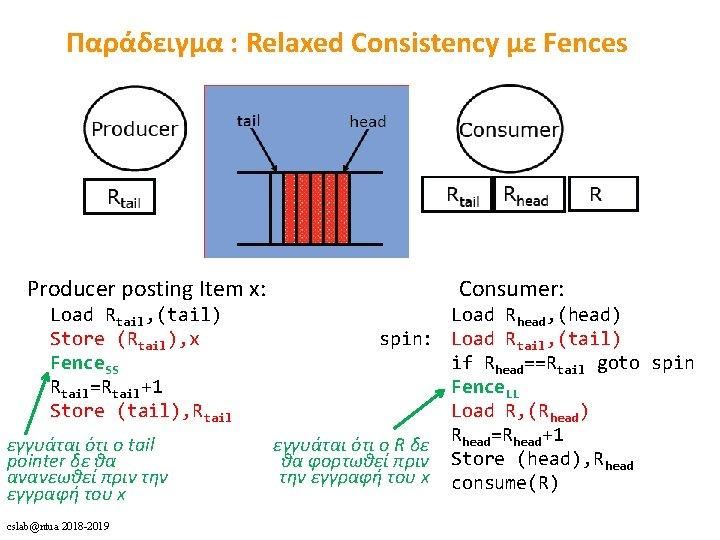 Παράδειγμα : Relaxed Consistency με Fences Producer posting Item x: Load Rtail, (tail) Store