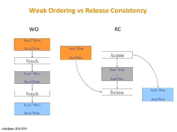 Weak Ordering vs Release Consistency WO RC cslab@ntua 2018 -2019
