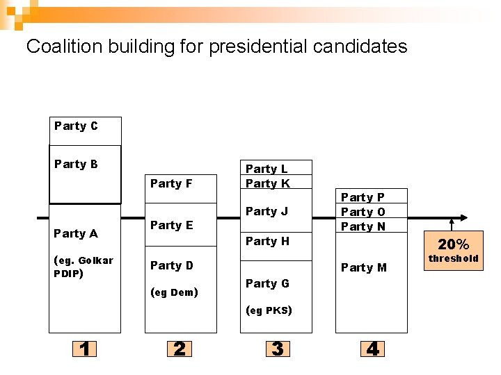 Coalition building for presidential candidates Party C Party B Party F Party A (eg.
