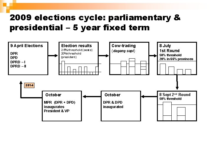 2009 elections cycle: parliamentary & presidential – 5 year fixed term 9 April Elections