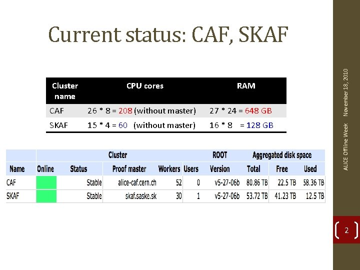 CPU cores RAM CAF 26 * 8 = 208 (without master) 27 * 24