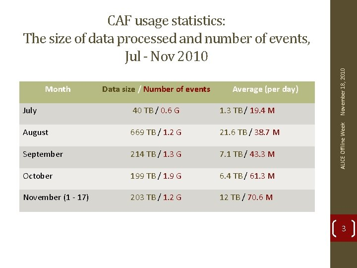 Data size / Number of events Average (per day) July 40 TB / 0.