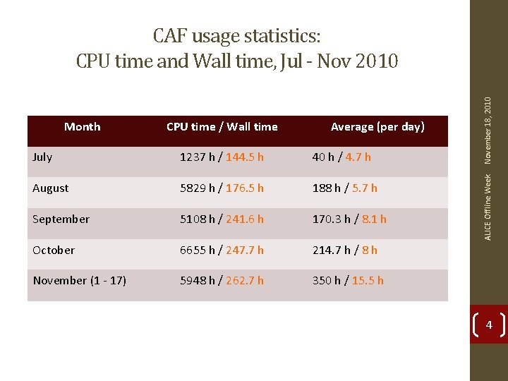 CPU time / Wall time Average (per day) July 1237 h / 144. 5