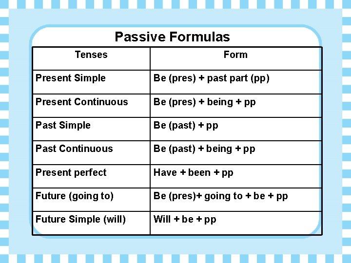 Passive Formulas Tenses Form Present Simple Be (pres) + past part (pp) Present Continuous