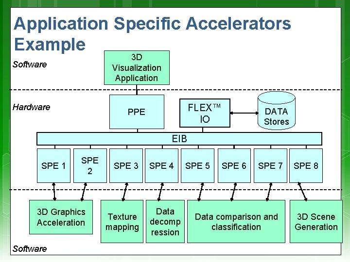Application Specific Accelerators Example 3 D Visualization Application Software Hardware FLEX™ IO PPE DATA