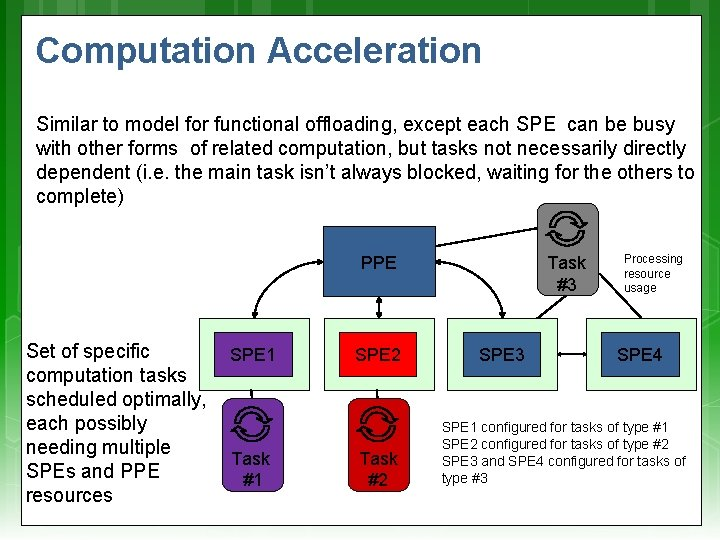 Computation Acceleration Similar to model for functional offloading, except each SPE can be busy