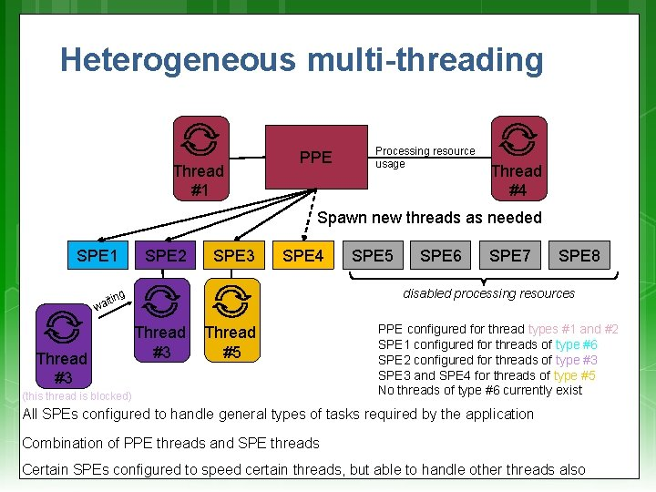 Heterogeneous multi-threading Thread #1 PPE Processing resource usage Thread #4 Spawn new threads as