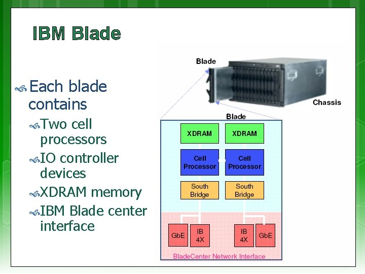 IBM Blade Each blade contains Two cell processors IO controller devices XDRAM memory IBM