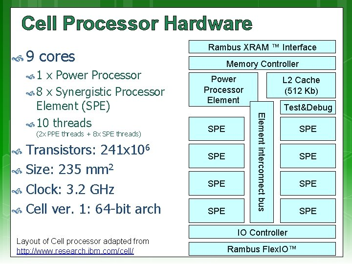 Cell Processor Hardware (2 x PPE threads + 8 x SPE threads) Transistors: 241