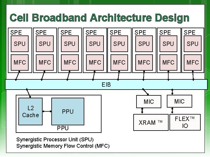 Cell Broadband Architecture Design SPE SPE SPU SPU MFC MFC EIB L 2 Cache