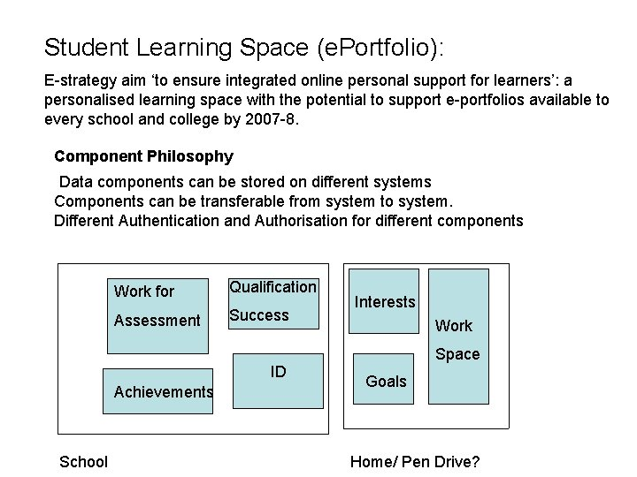 Student Learning Space (e. Portfolio): E-strategy aim 'to ensure integrated online personal support for