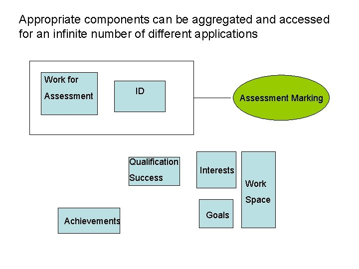 Appropriate components can be aggregated and accessed for an infinite number of different applications