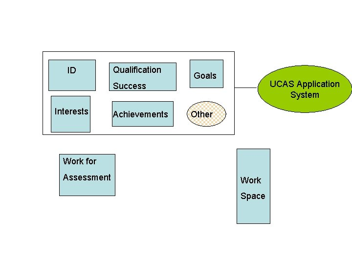 ID Qualification Goals UCAS Application System Success Interests Achievements Other Work for Assessment Work
