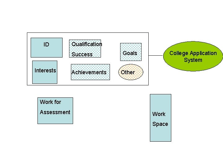 ID Qualification Success Interests Achievements Goals College Application System Other Work for Assessment Work