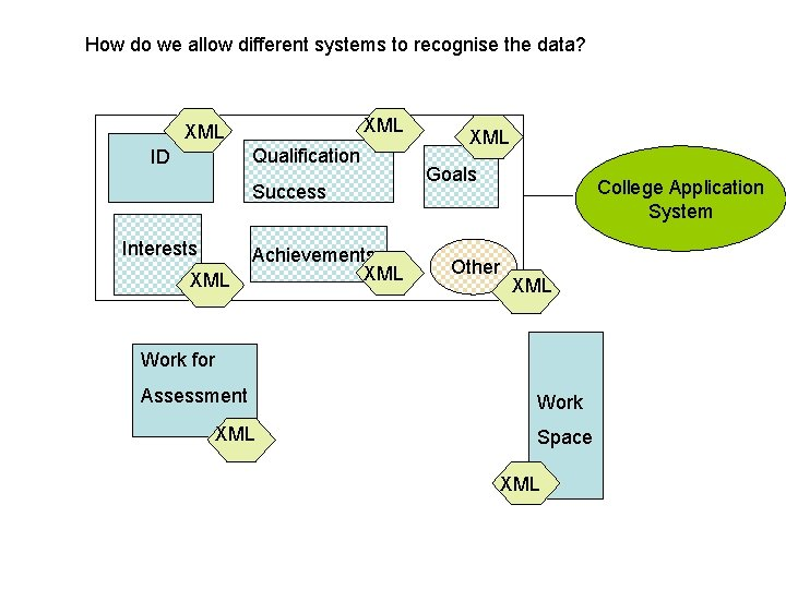 How do we allow different systems to recognise the data? XML Qualification ID Success