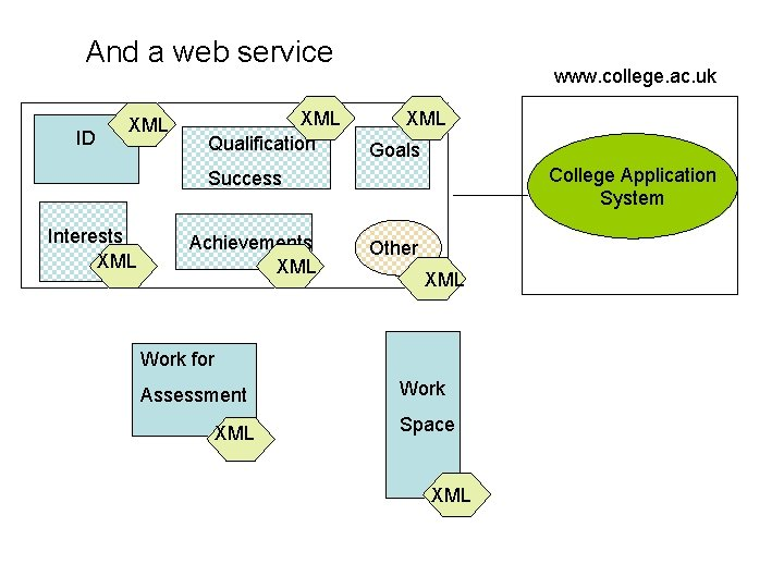 And a web service ID XML Qualification www. college. ac. uk XML Goals College