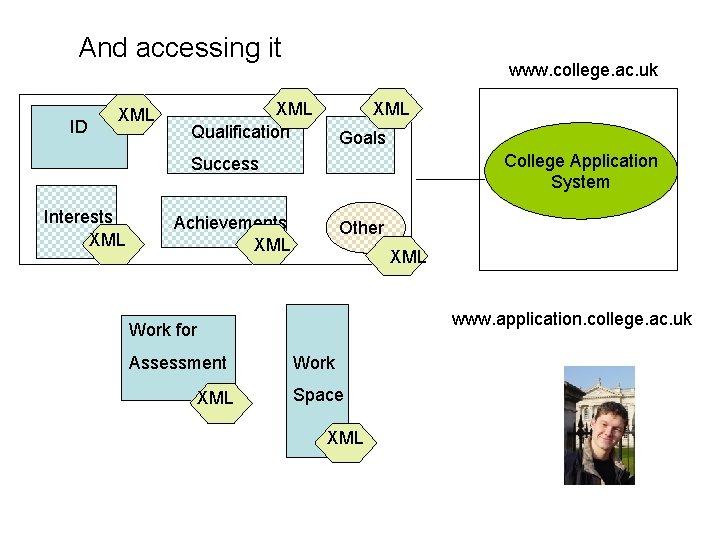 And accessing it ID XML www. college. ac. uk XML Qualification XML Goals College