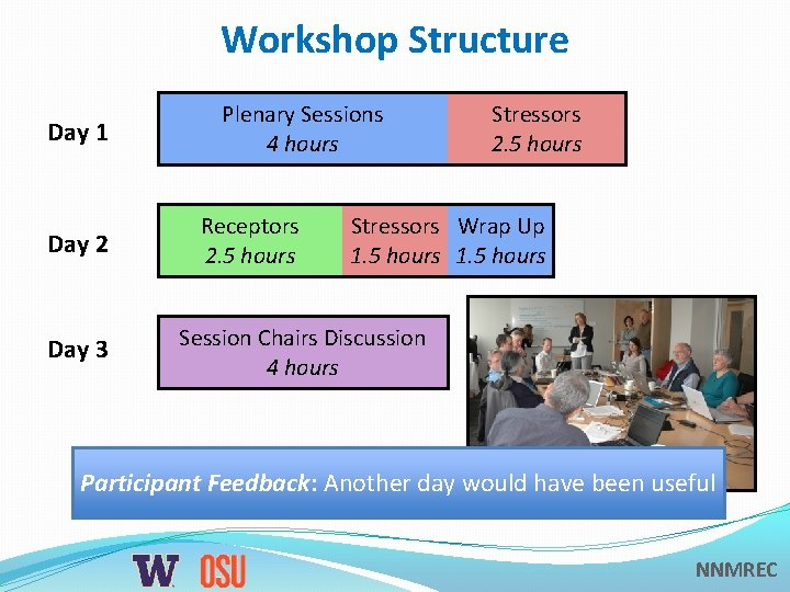 Workshop Structure Day 1 Day 2 Day 3 Plenary Sessions 4 hours Receptors 2.
