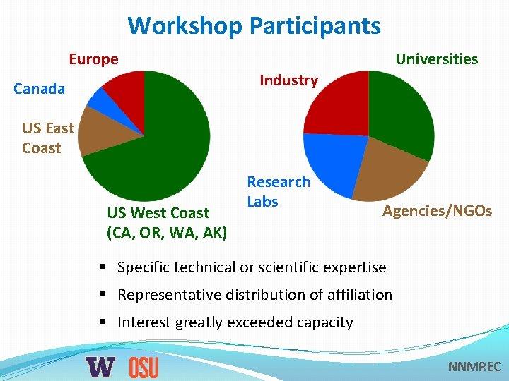 Workshop Participants Europe Universities Industry Canada US East Coast US West Coast (CA, OR,