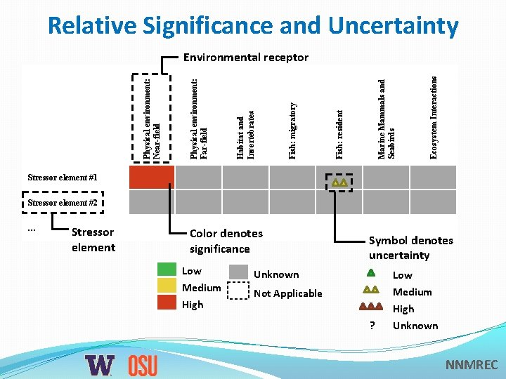 Relative Significance and Uncertainty Ecosystem Interactions Marine Mammals and Seabirds Fish: resident Fish: migratory