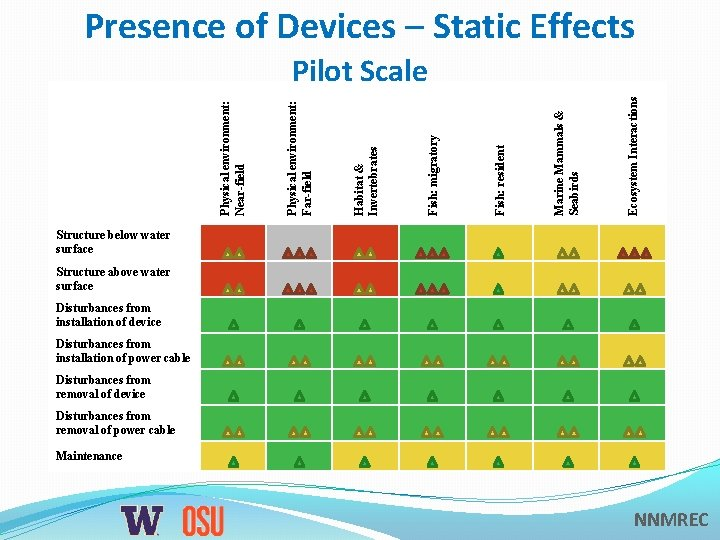 Presence of Devices – Static Effects Ecosystem Interactions Marine Mammals & Seabirds Fish: resident