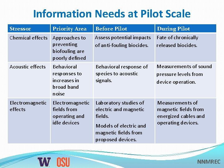Information Needs at Pilot Scale Stressor Priority Area Before Pilot During Pilot Chemical effects