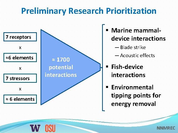 Preliminary Research Prioritization § Marine mammaldevice interactions 7 receptors x ≈6 elements x 7