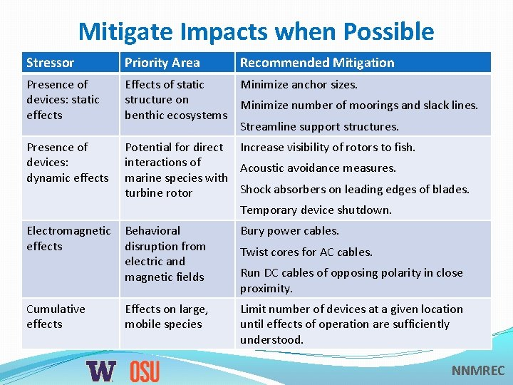 Mitigate Impacts when Possible Stressor Priority Area Recommended Mitigation Presence of devices: static effects