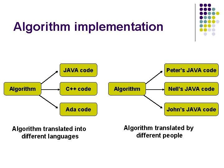 Algorithm implementation JAVA code Algorithm C++ code Ada code Algorithm translated into different languages