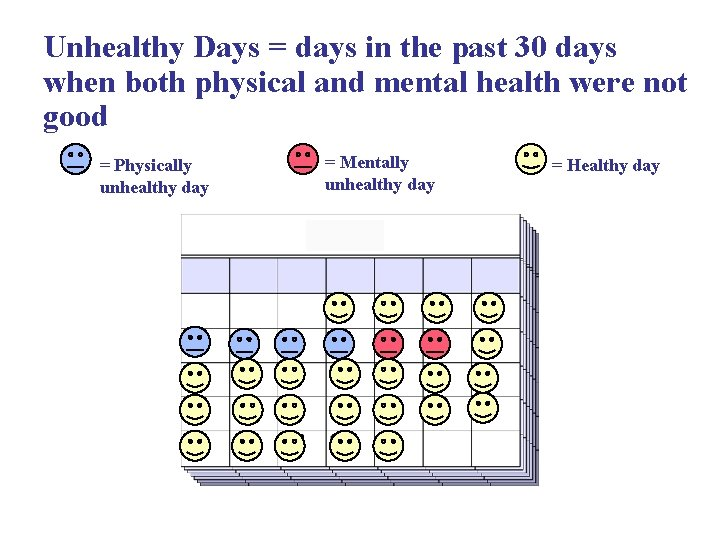 Unhealthy Days = days in the past 30 days when both physical and mental