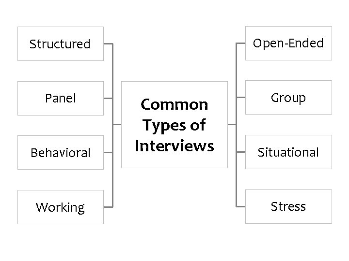 Structured Open-Ended Panel Group Behavioral Working Common Types of Interviews Situational Stress