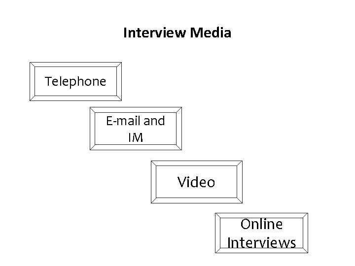 Interview Media Telephone E-mail and IM Video Online Interviews