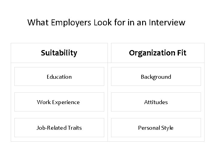 What Employers Look for in an Interview Suitability Organization Fit Education Background Work Experience