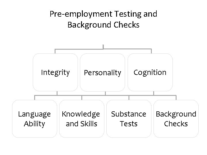 Pre-employment Testing and Background Checks Integrity Language Ability Personality Knowledge and Skills Cognition Substance