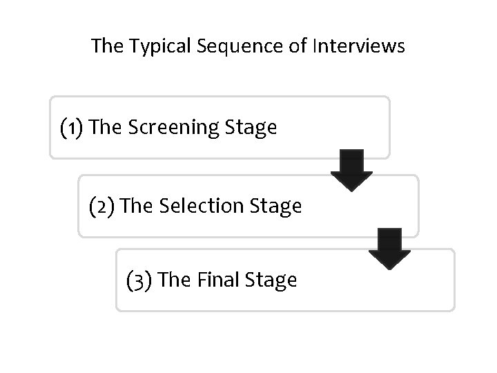 The Typical Sequence of Interviews (1) The Screening Stage (2) The Selection Stage (3)