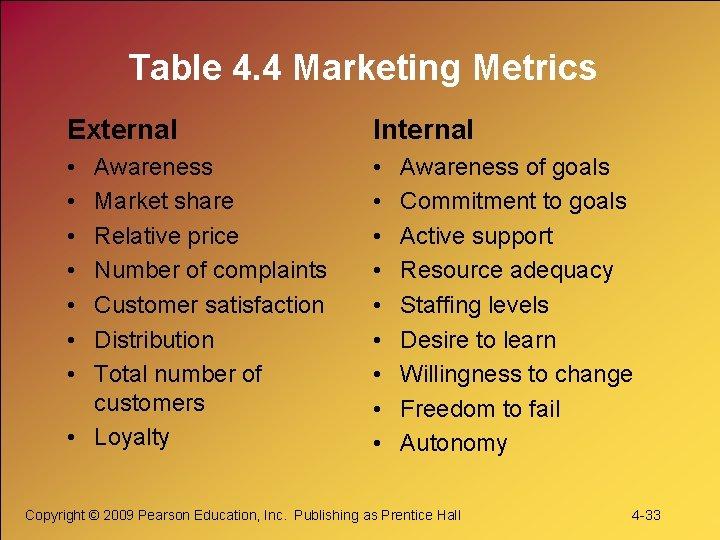 Table 4. 4 Marketing Metrics External Internal • • • • Awareness Market share